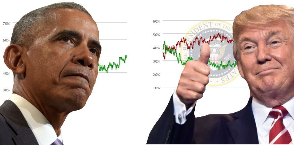 Trump Logra Más Respaldo Que Obama En Su Primer Año.